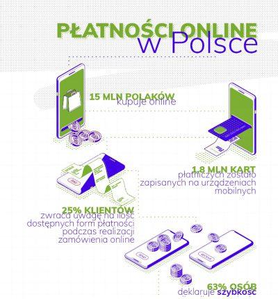 Płatności Online w Polsce [INFOGRAFIKA]